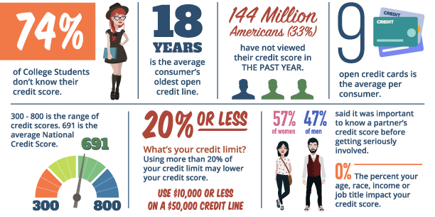 Credit Facts infographic